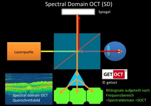 Spectral OCT © getoct