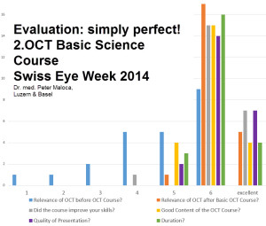 Simply perfect OCT Course! Evaluation Swiss Eye Week 2014, OCT Course Dr Maloca 2014. Copyright © 2014 GETOCT™ Ltd. All rights reserved.